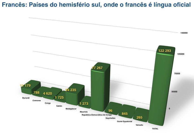 Países do hemisfério sul, onde o francês é língua oficial