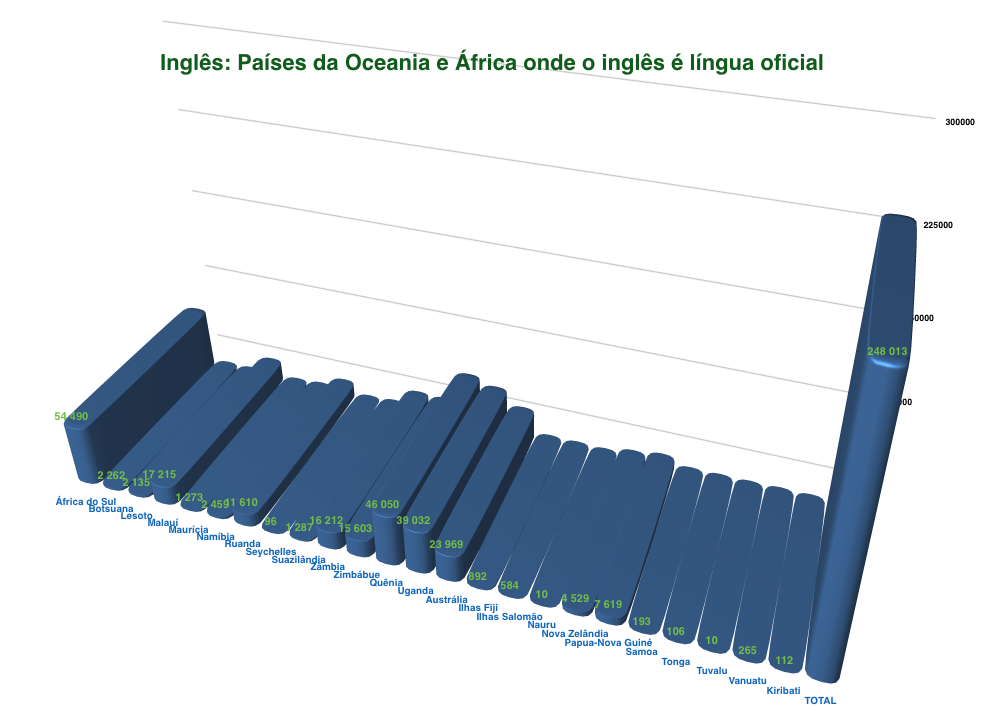 Países africanos e da Oceania onde o inglês é língua oficial
