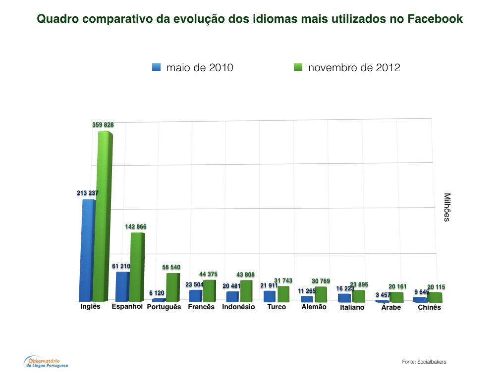Evolução dos idiomas mais utilizados no Facebook