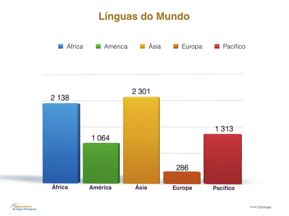Línguas do Mundo