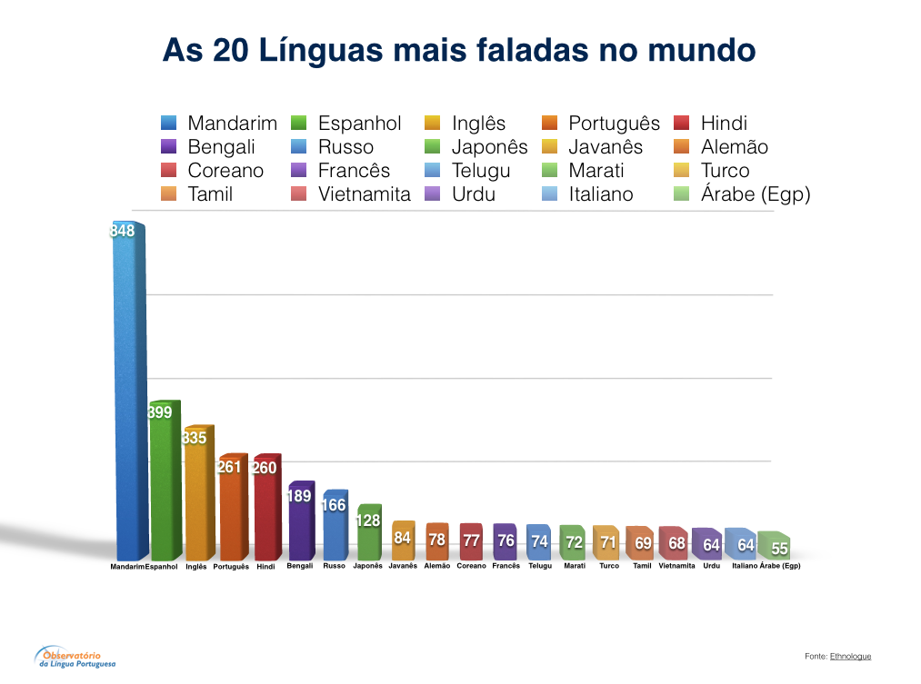 As 20 línguas mais faladas