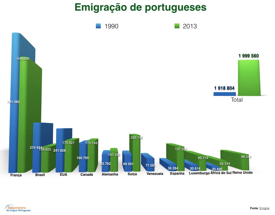 Emigração de portugueses