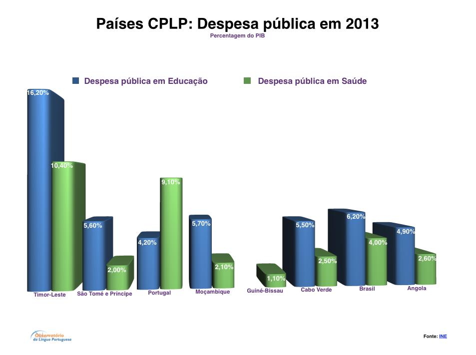 Países CPLP: Despesa pública em 2013
