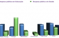 Despesa pública com Saúde e com Educação nos países da CPLP no ano de 2013.