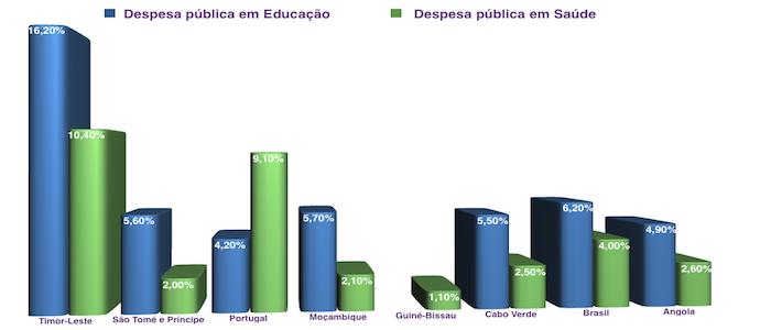 Brasil vai criar uma biblioteca virtual sobre saúde para as nações da CPLP