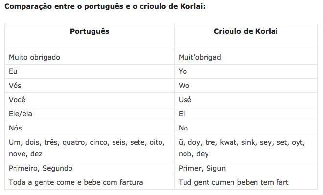 Crioulo Korlai
