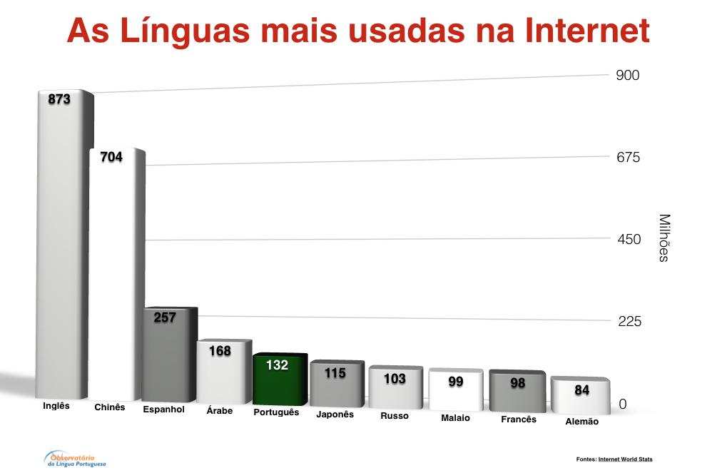 As Línguas mais usadas na Internet