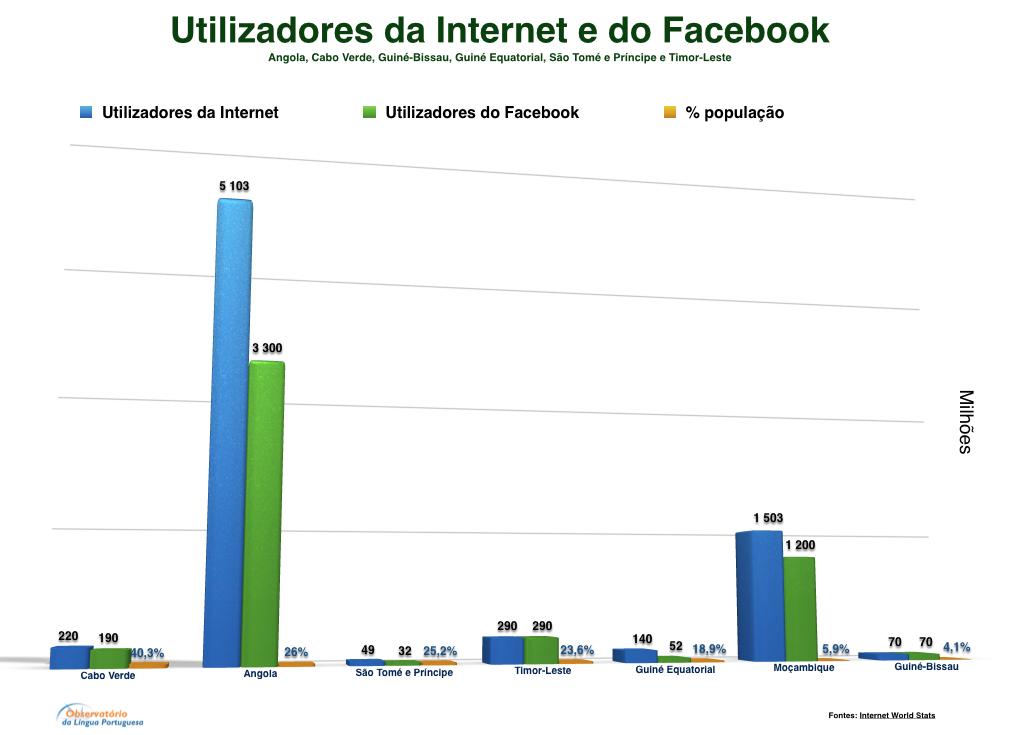 Utilizadores da Internet e do Facebbok
