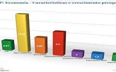 CPLP/20 anos: Economias lusófonas valem quase três biliões de dólares
