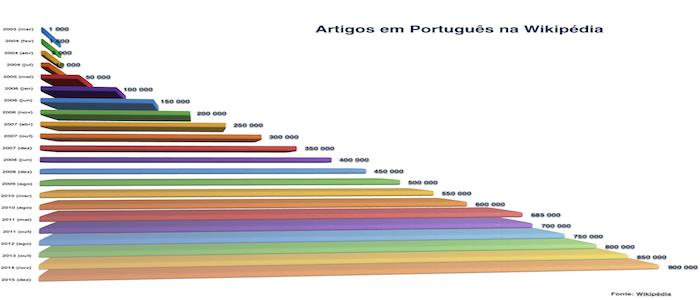 Artigos em Português na Wikipédia