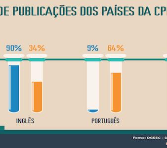 percentagem-de-public-copia