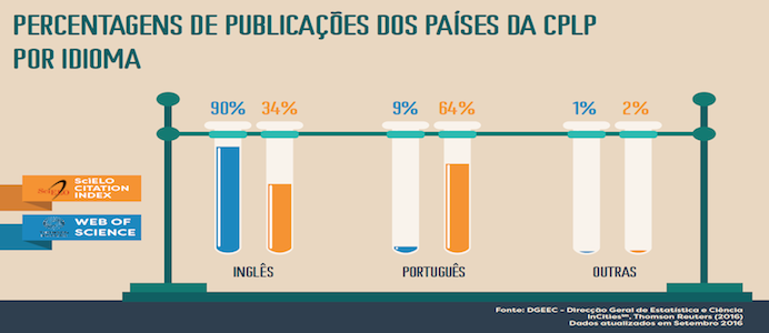 percentagem-de-public-copia