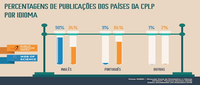 Percentagem de publicações por idioma