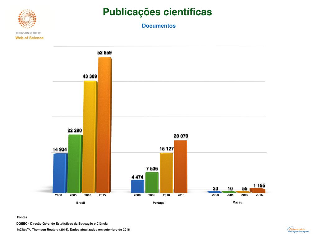 Web of science Brasil Portugal e Macau