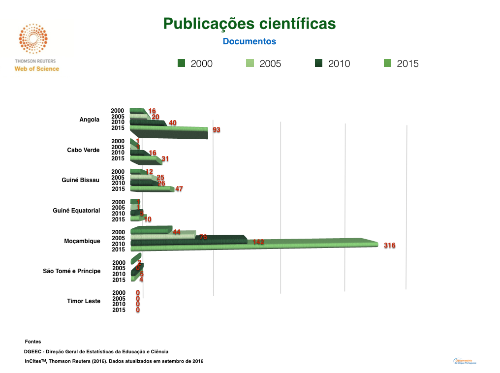 Publicacoes PALOP e Timor Web of science