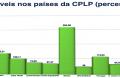 telemoveis nos países CPLP
