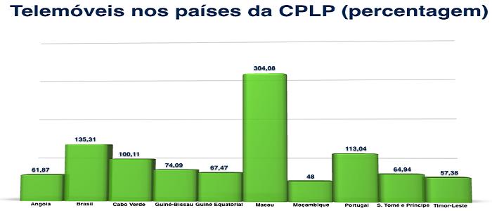 Telemóveis nos países da CPLP