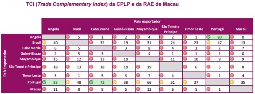 TCI da CPLP e Macau