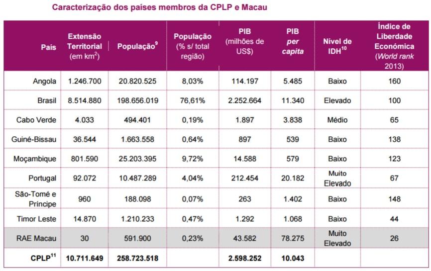 caracterizaçao dos paises membros da cplp e macau