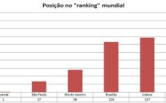 Luanda é a capital mais cara do mundo