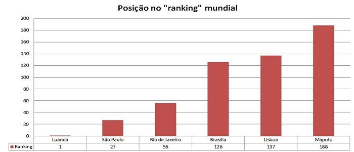 Luanda é a capital mais cara do mundo