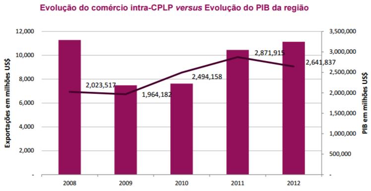 """CPLP/Cimeira: Estados-membros querem """"impulso decisivo"""" na cooperação económica"""