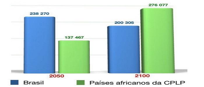 Haverá mais falantes de Português em África do que na América do Sul