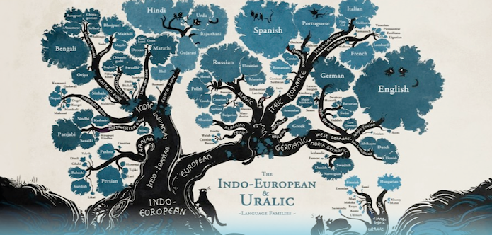 Árvore de idiomas