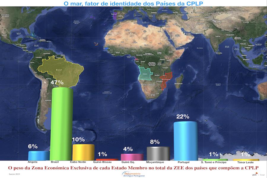 O peso da Zona Económica Exclusiva de cada Estado Membro no total da ZEE dos países que compõem a CPLP