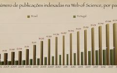 NÚMERO DE PUBLICAÇÕES INDEXADAS NA WEB OF SCIENCE (2)