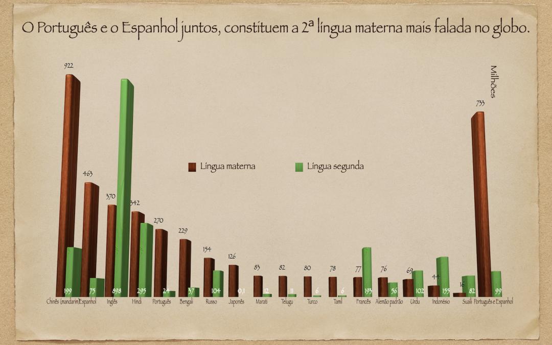 """""""A Península Ibérica possui um enorme poder linguístico através das suas línguas, que juntas constituem a 2ª língua mais falada do globo""""."""