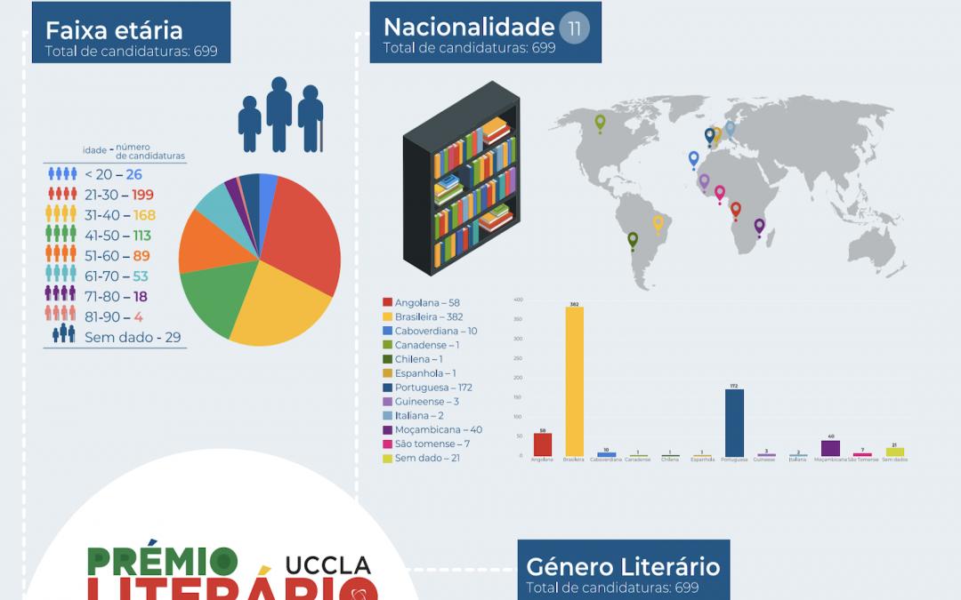 Leonardo Oliveiravence Prémio Literário UCCLA